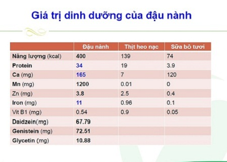 giá trị dinh dưỡng của sữa đậu nành